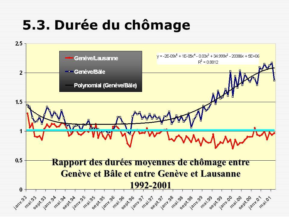 5.3. Durée du chômage Rapport des durées moyennes de chômage entre Genève et Bâle et entre Genève et Lausanne.