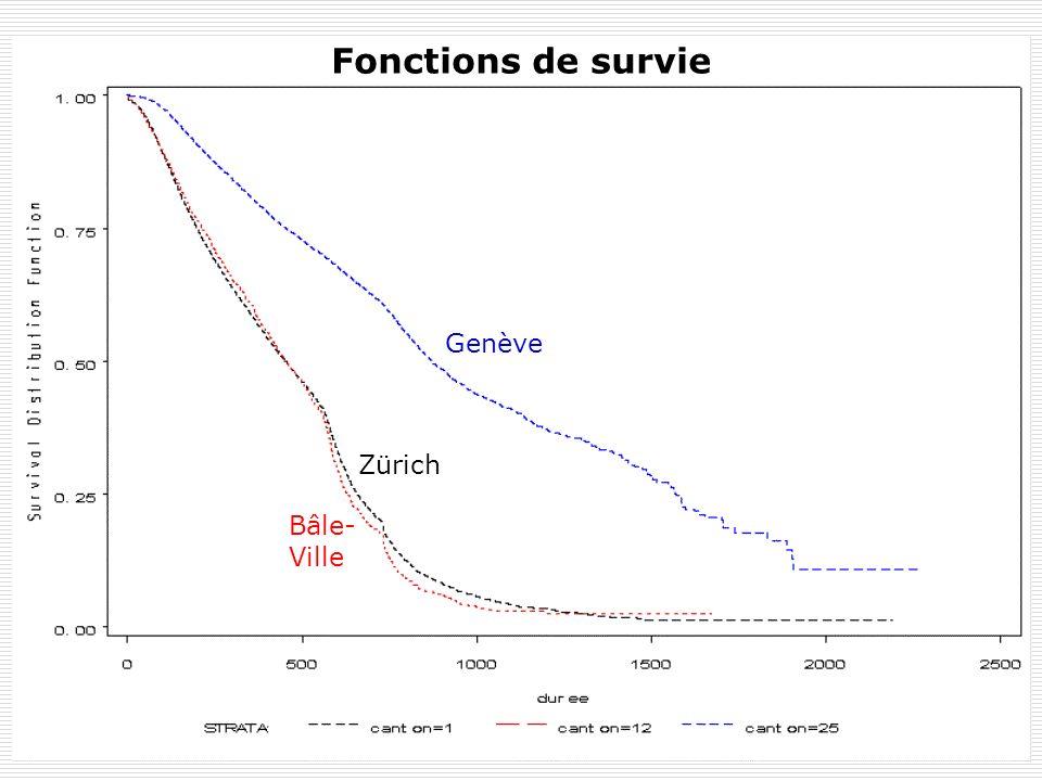 Fonctions de survie Genève Zürich Bâle-Ville