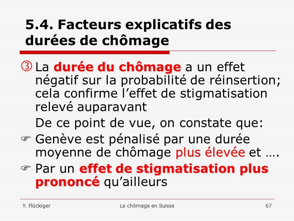 5.4. Facteurs explicatifs des durées de chômage