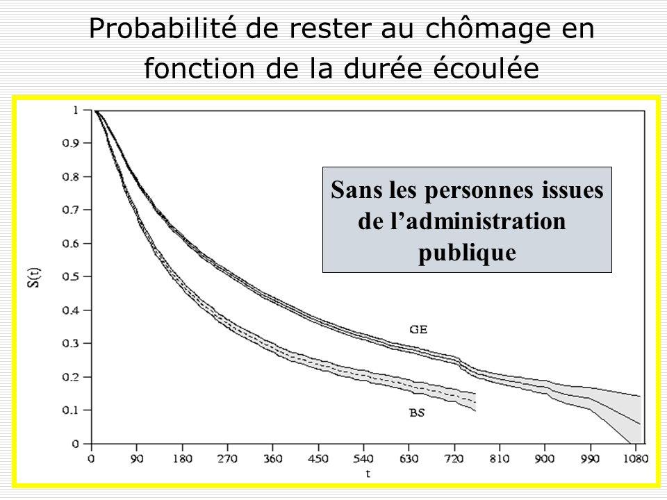 Probabilité de rester au chômage en fonction de la durée écoulée