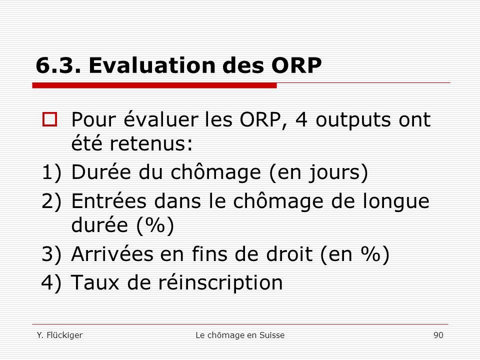6.3. Evaluation des ORP Pour évaluer les ORP, 4 outputs ont été retenus: Durée du chômage (en jours)