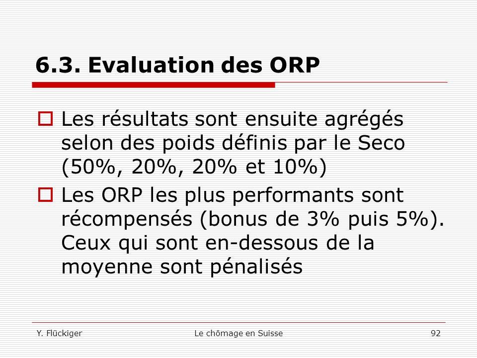 6.3. Evaluation des ORP Les résultats sont ensuite agrégés selon des poids définis par le Seco (50%, 20%, 20% et 10%)