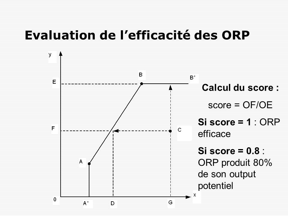 Evaluation de l'efficacité des ORP