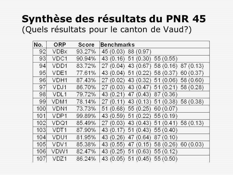 Synthèse des résultats du PNR 45 (Quels résultats pour le canton de Vaud )