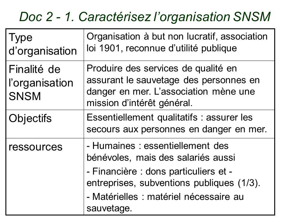 Doc 2 - 1. Caractérisez l'organisation SNSM