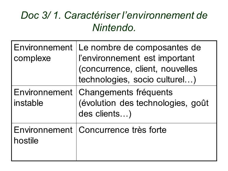 Doc 3/ 1. Caractériser l'environnement de Nintendo.