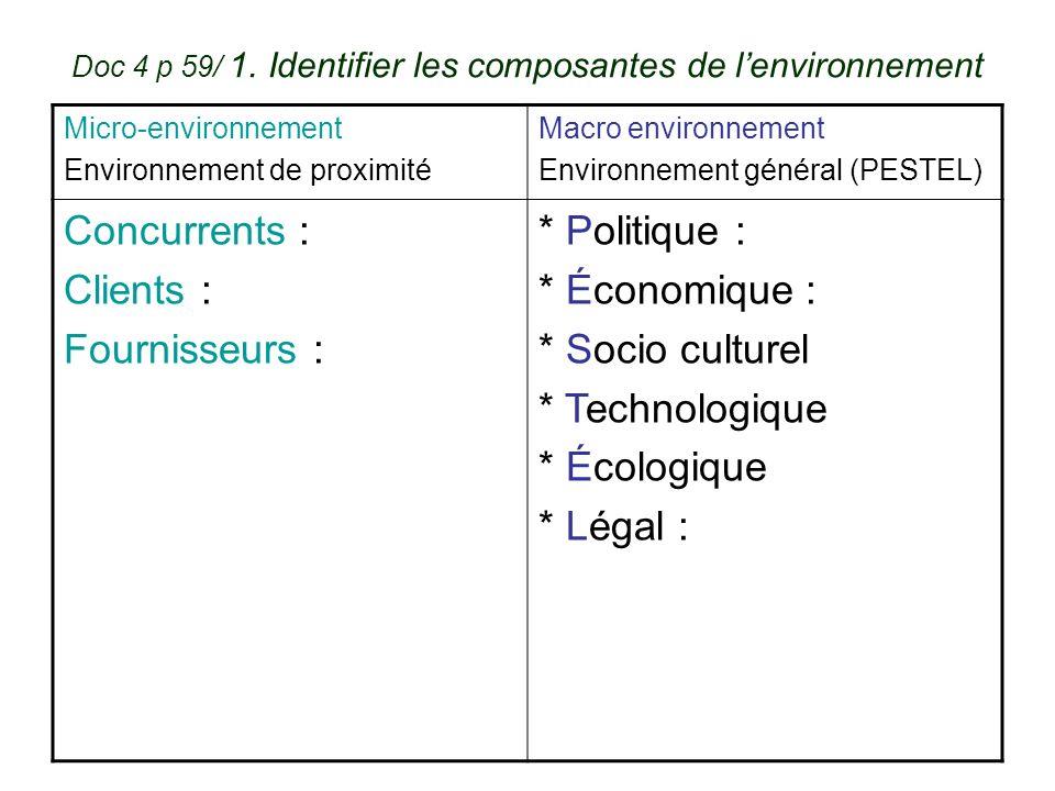 Doc 4 p 59/ 1. Identifier les composantes de l'environnement