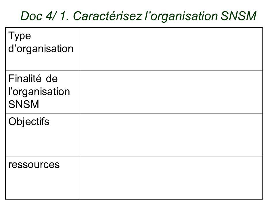 Doc 4/ 1. Caractérisez l'organisation SNSM