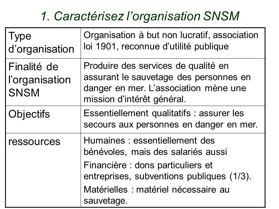 1. Caractérisez l'organisation SNSM