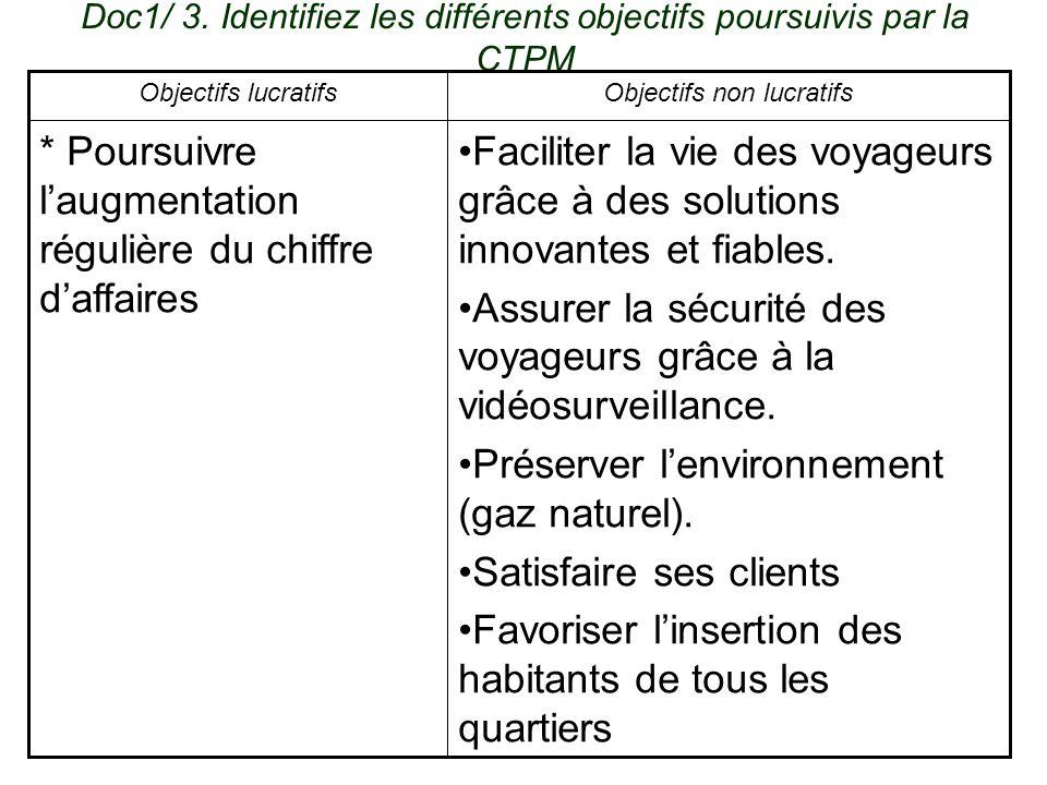Doc1/ 3. Identifiez les différents objectifs poursuivis par la CTPM