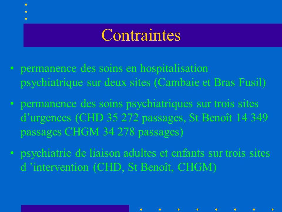Contraintes permanence des soins en hospitalisation psychiatrique sur deux sites (Cambaie et Bras Fusil)