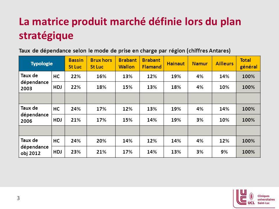 La matrice produit marché définie lors du plan stratégique