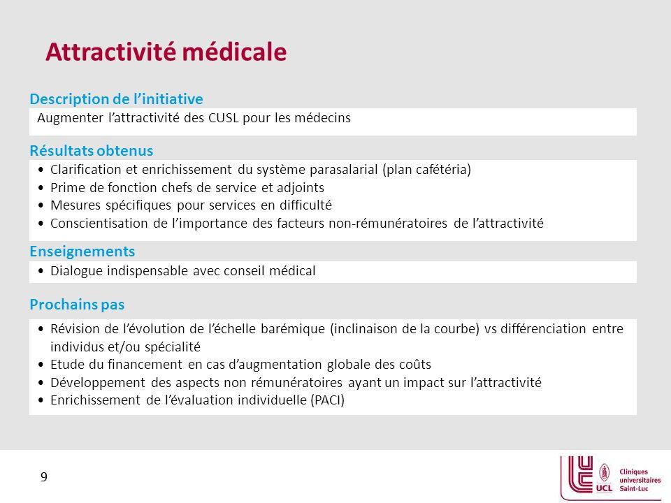 Attractivité médicale