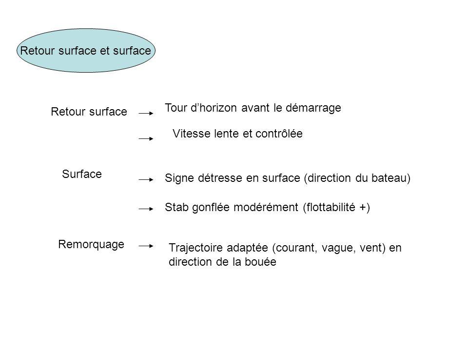 Retour surface et surface