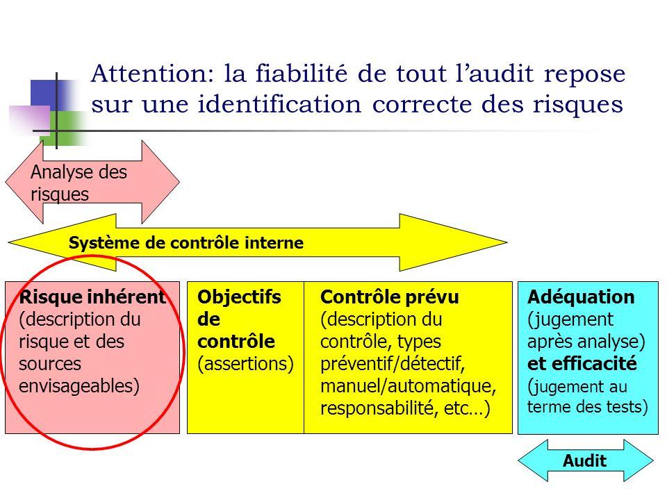 Attention: la fiabilité de tout l'audit repose sur une identification correcte des risques