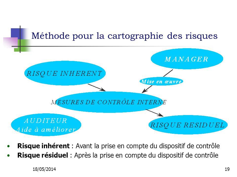 Méthode pour la cartographie des risques