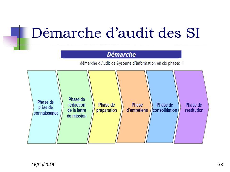 Démarche d'audit des SI