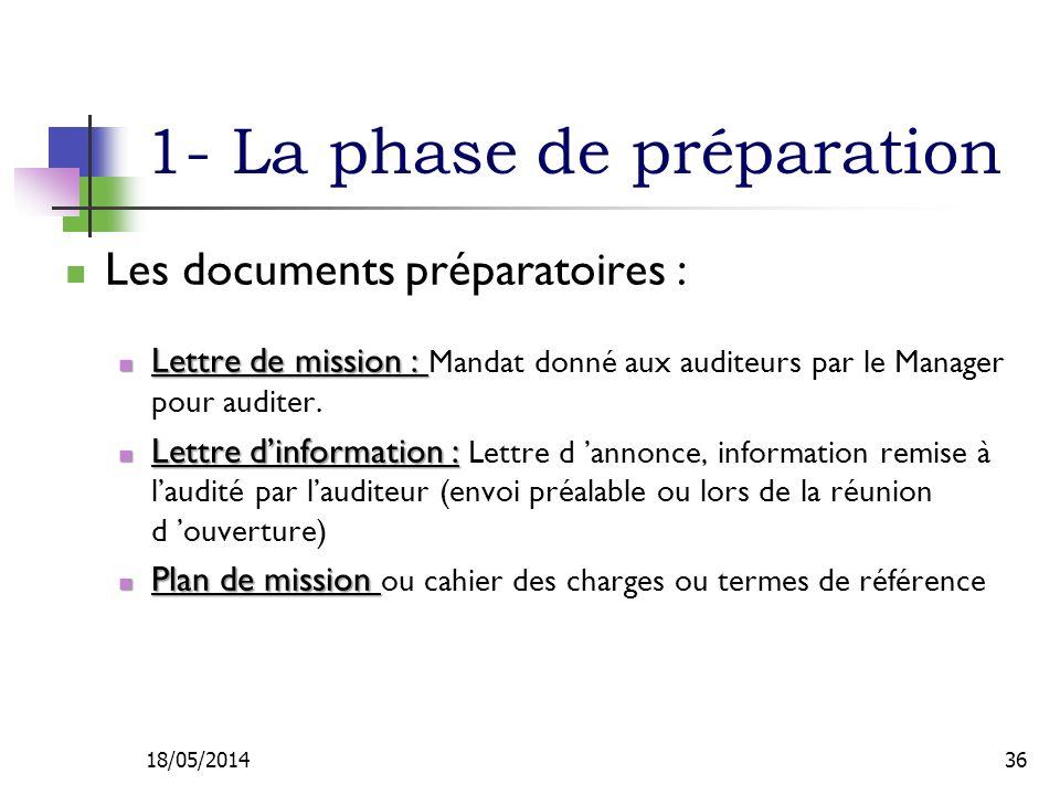 1- La phase de préparation