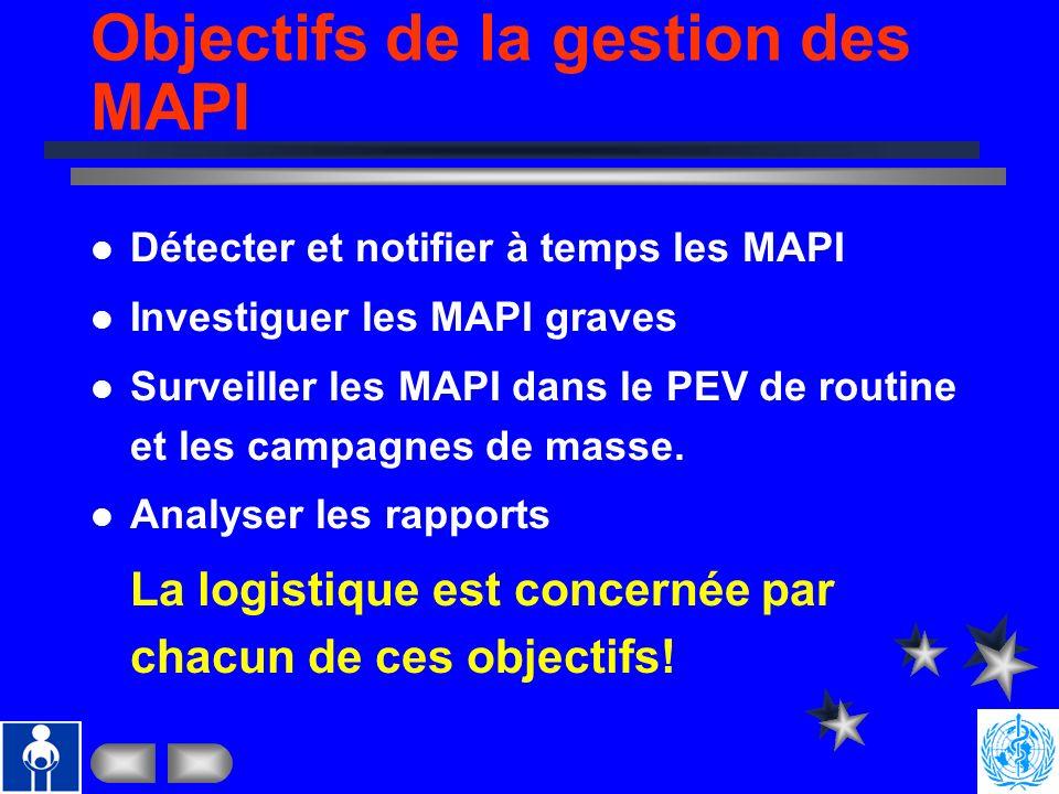Objectifs de la gestion des MAPI