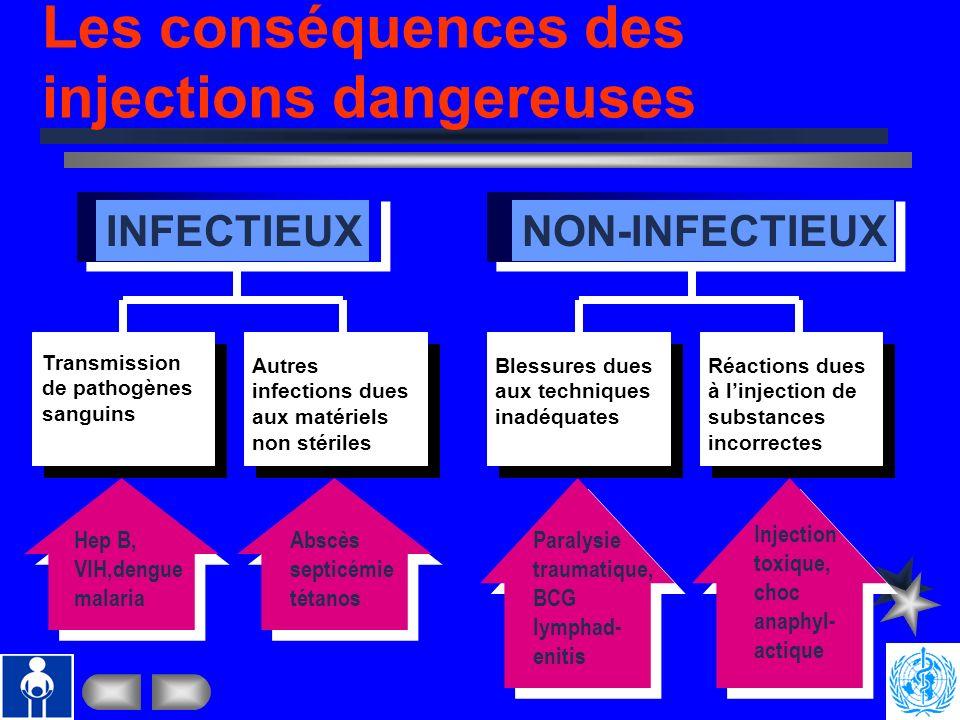 Les conséquences des injections dangereuses
