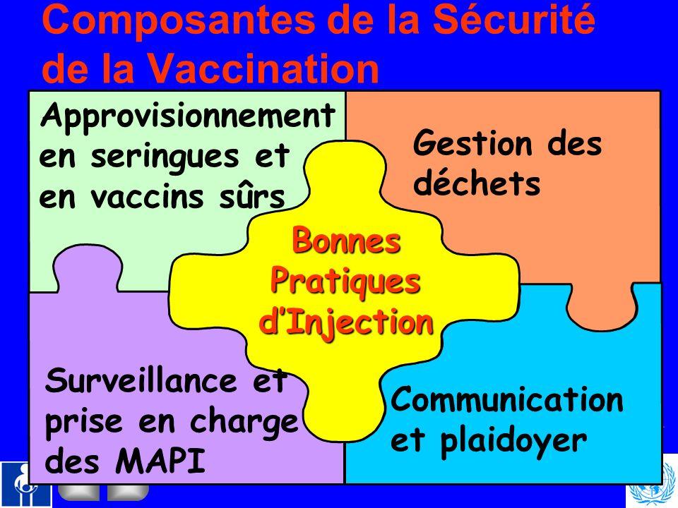 Composantes de la Sécurité de la Vaccination