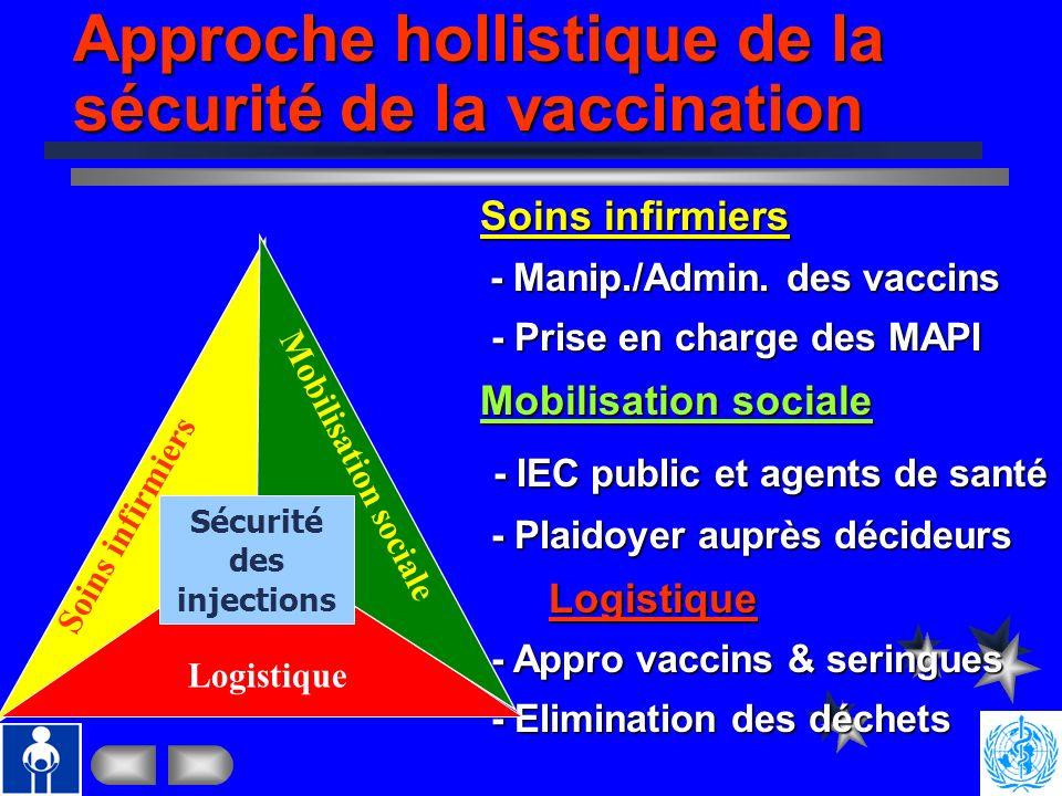 Sécurité des injections