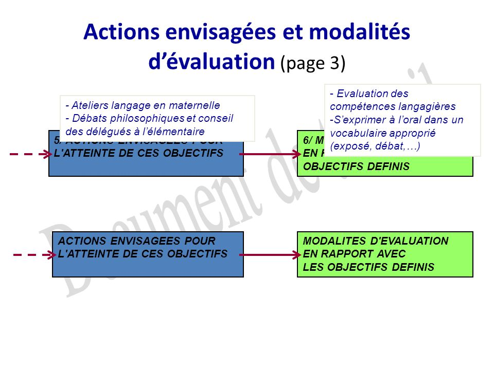 Actions envisagées et modalités d'évaluation (page 3)