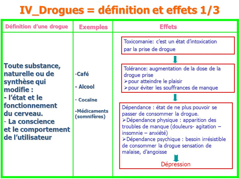 IV_Drogues = définition et effets 1/3