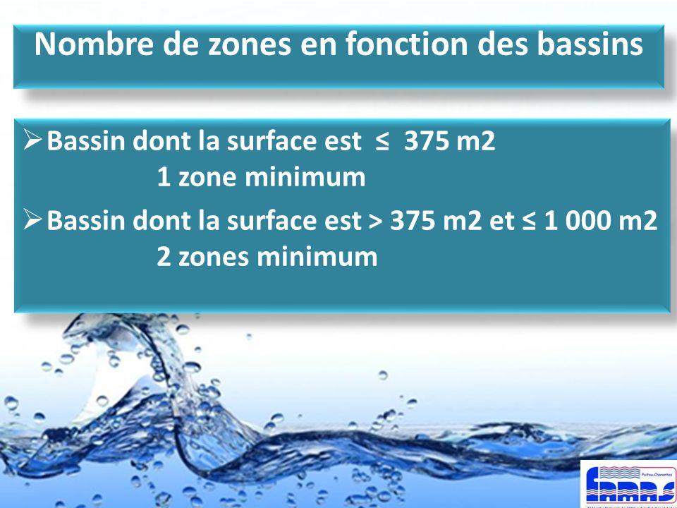 Nombre de zones en fonction des bassins