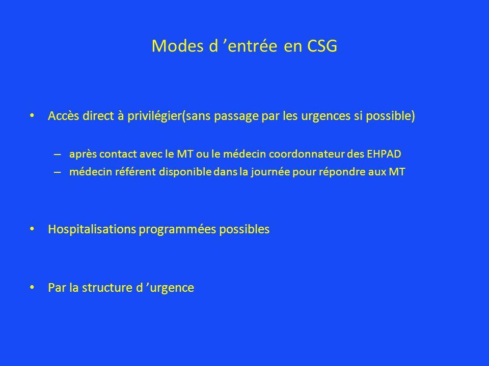 Modes d 'entrée en CSG Accès direct à privilégier(sans passage par les urgences si possible)