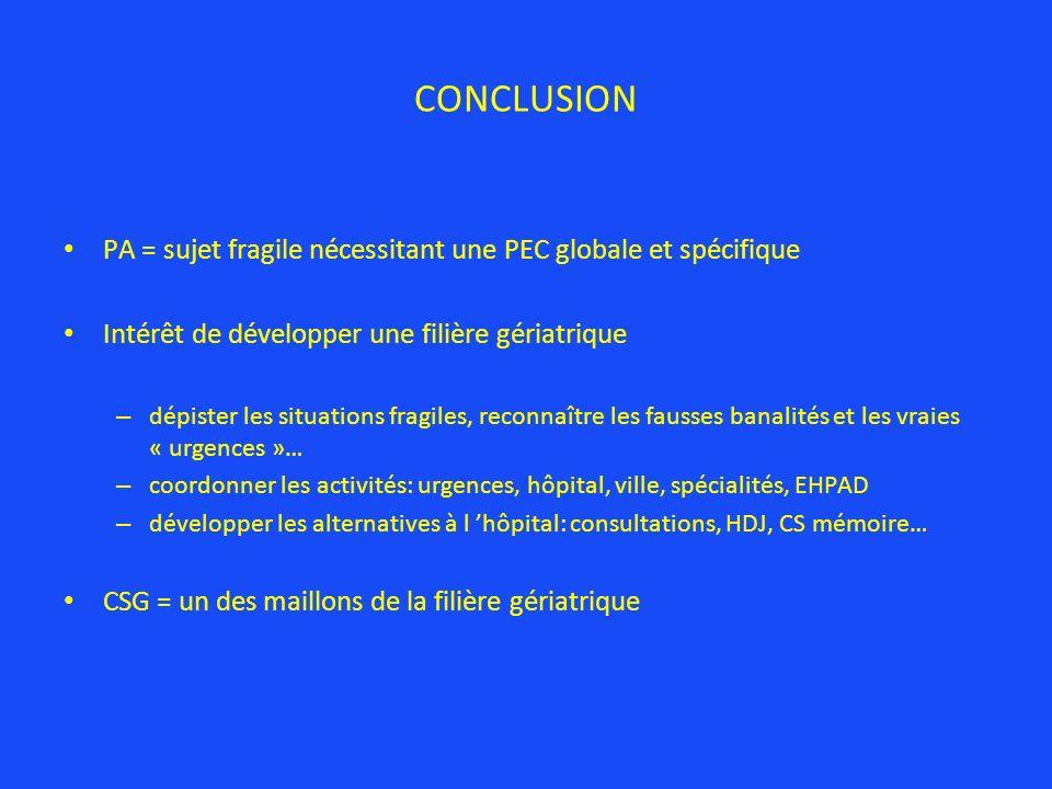 CONCLUSION PA = sujet fragile nécessitant une PEC globale et spécifique. Intérêt de développer une filière gériatrique.