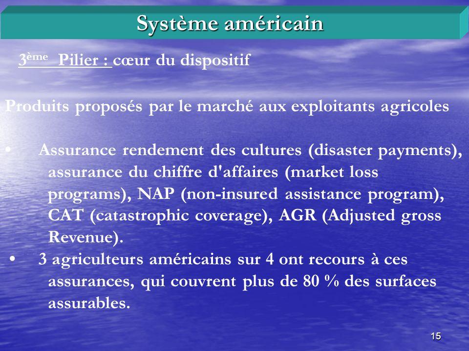 Système américain 3ème Pilier : cœur du dispositif