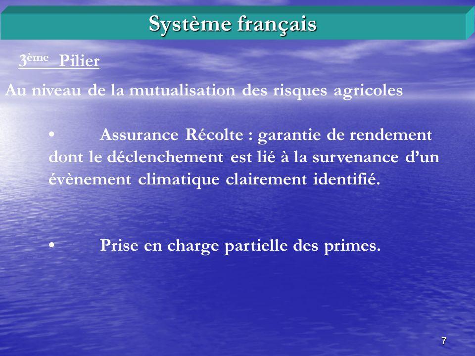 Système français 3ème Pilier