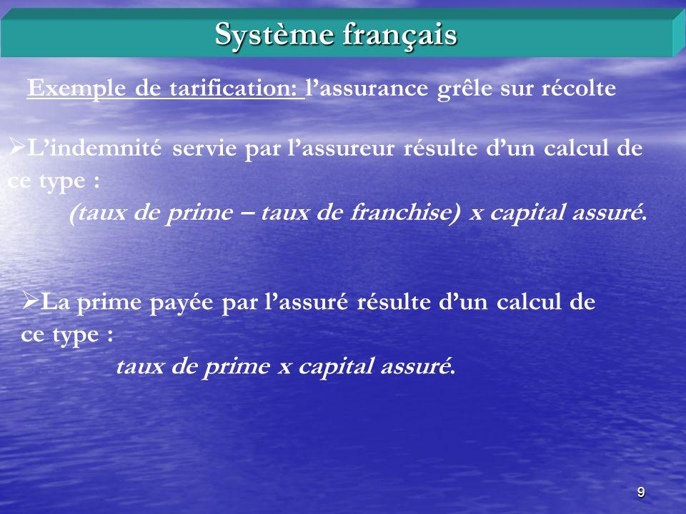 Système français Exemple de tarification: l'assurance grêle sur récolte. L'indemnité servie par l'assureur résulte d'un calcul de ce type :