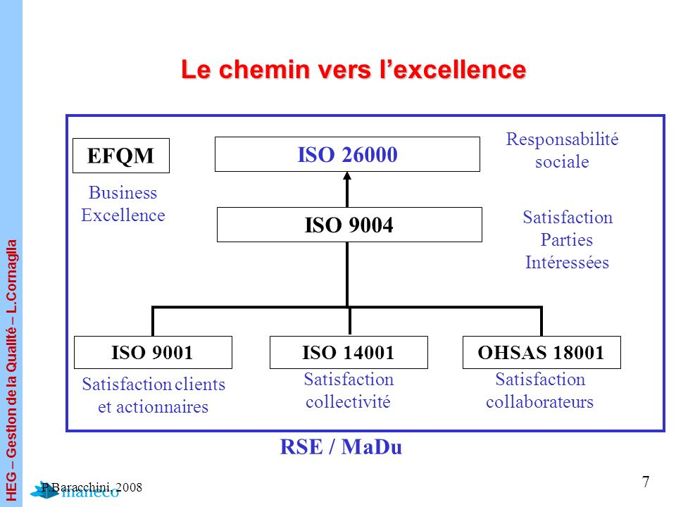 Le chemin vers l'excellence
