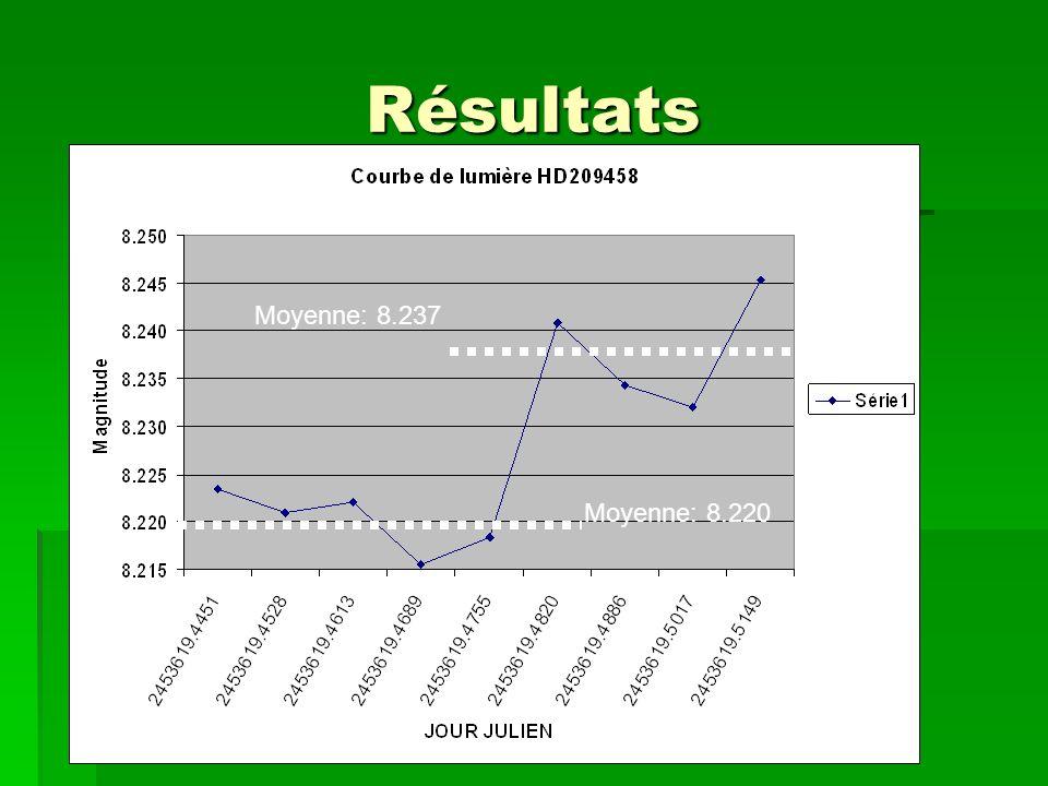 Résultats Moyenne: 8.237 Moyenne: 8.220