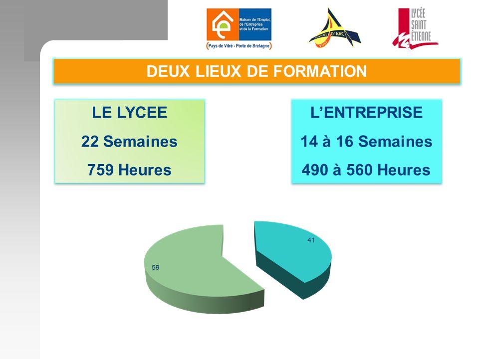 DEUX LIEUX DE FORMATION
