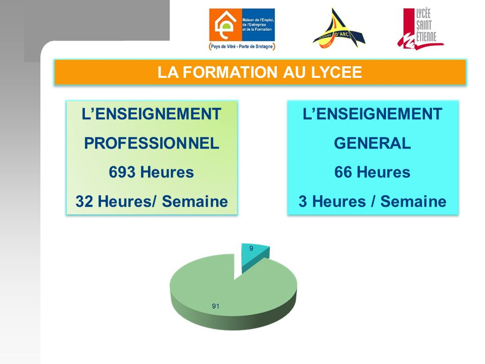 LA FORMATION AU LYCEE L'ENSEIGNEMENT. PROFESSIONNEL. 693 Heures. 32 Heures/ Semaine. L'ENSEIGNEMENT.
