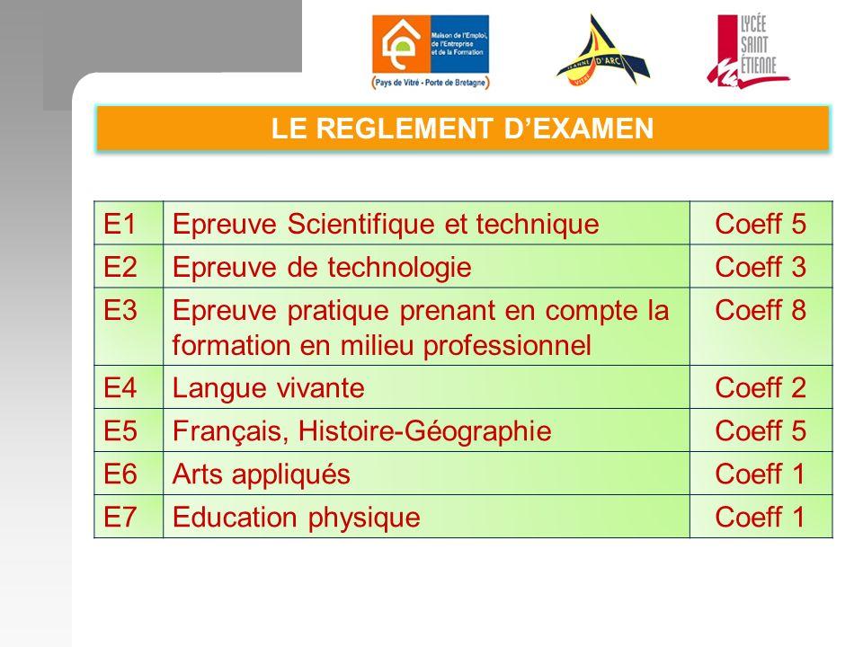 LE REGLEMENT D'EXAMEN E1. Epreuve Scientifique et technique. Coeff 5. E2. Epreuve de technologie.