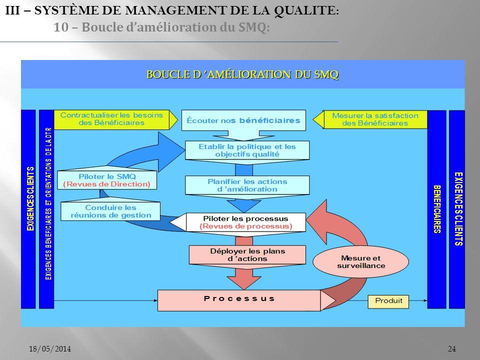 BOUCLE D 'AMÉLIORATION DU SMQ