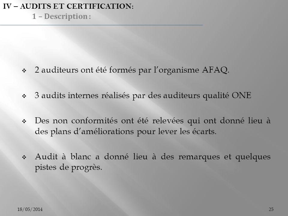 2 auditeurs ont été formés par l'organisme AFAQ.
