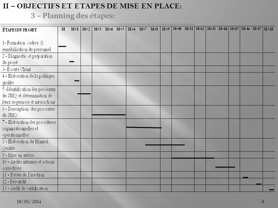 II – OBJECTIFS ET ETAPES DE MISE EN PLACE: 3 – Planning des étapes: