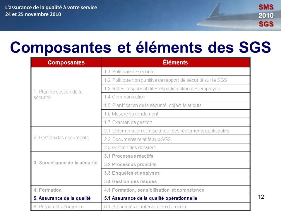 Composantes et éléments des SGS