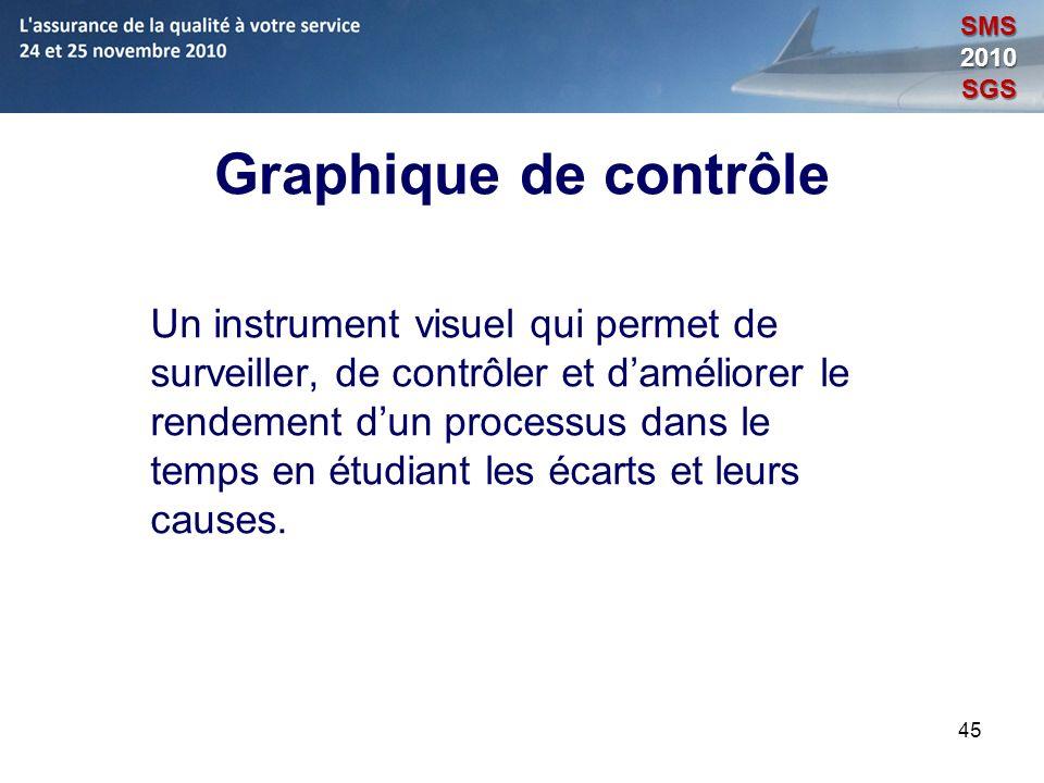 SMS 2010. SGS. Graphique de contrôle.