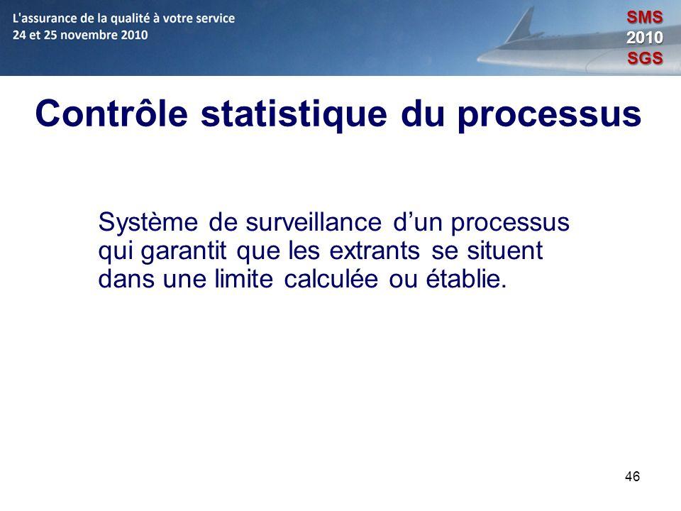 Contrôle statistique du processus