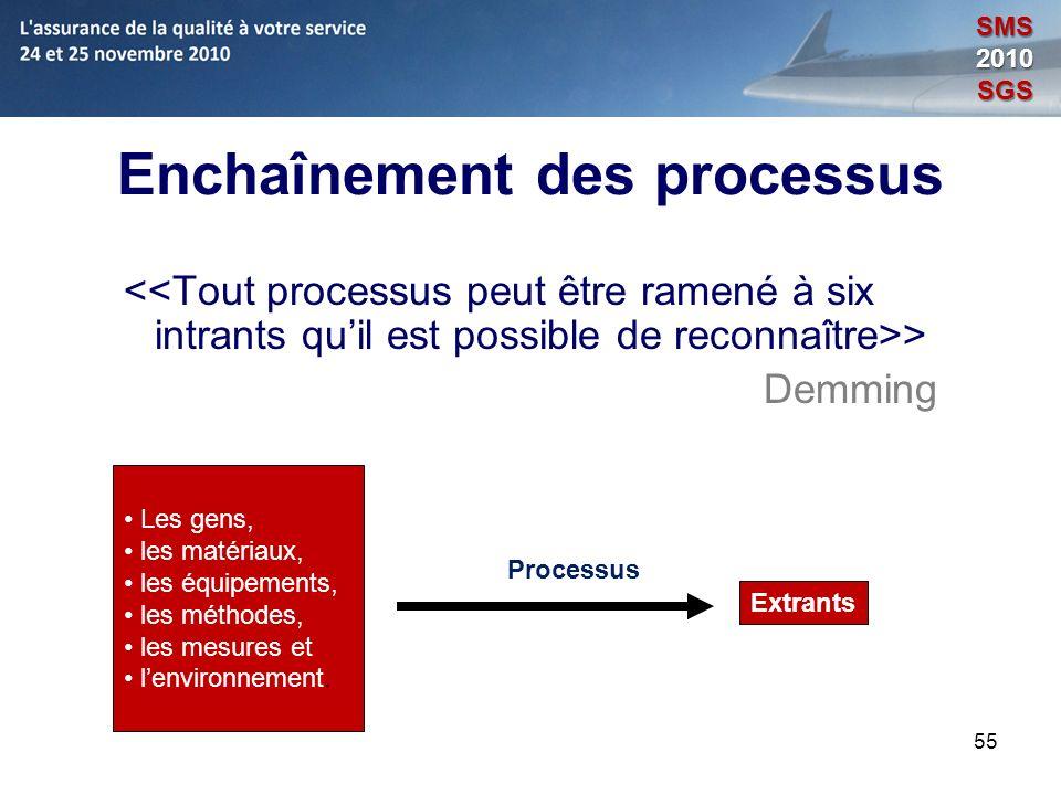 Enchaînement des processus