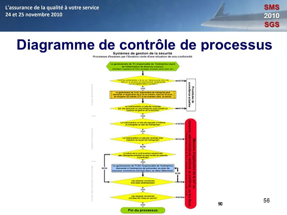 Diagramme de contrôle de processus