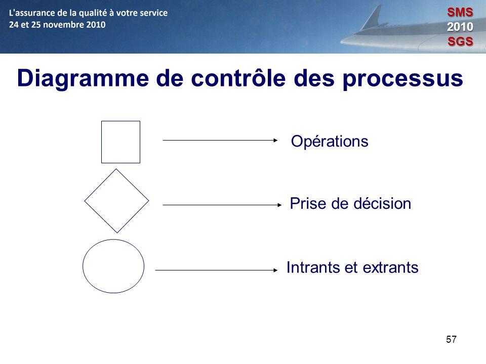 Diagramme de contrôle des processus