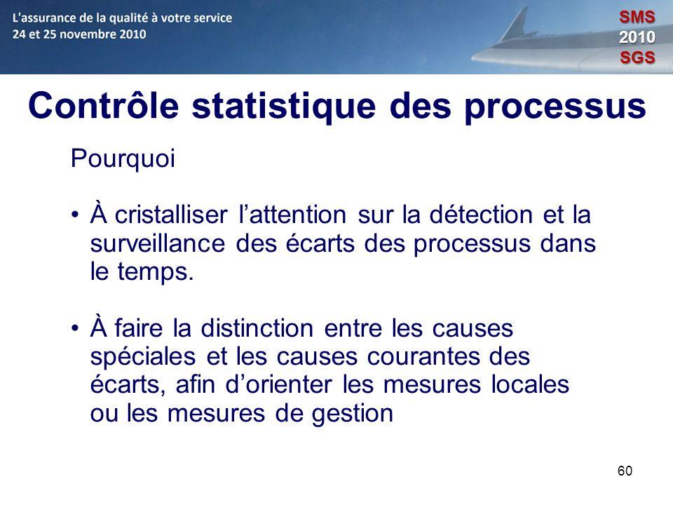Contrôle statistique des processus