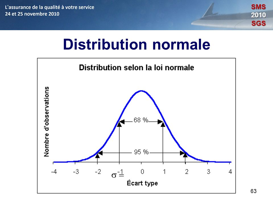 SMS 2010 SGS Distribution normale s = 63